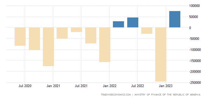 Armenia Government Budget Value