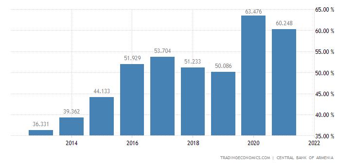 Armenia Government External Debt to GDP