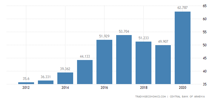 Armenia Government External Debt to GDP