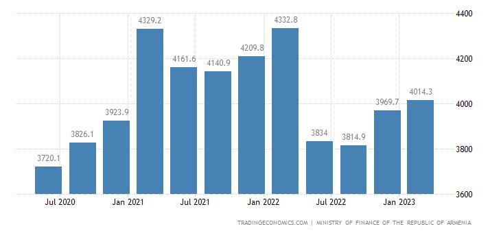 Armenia Central Government Gross Debt