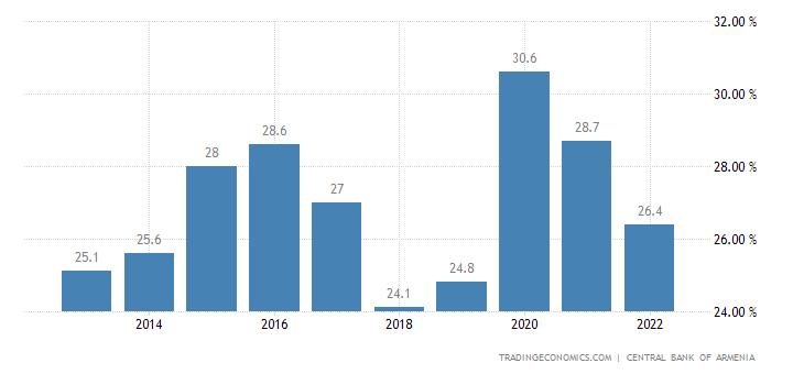 Armenia Government Spending To GDP