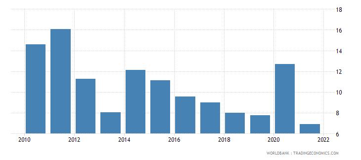 armenia grants and other revenue percent of revenue wb data