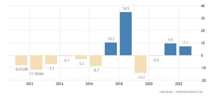 armenia gross capital formation annual percent growth wb data