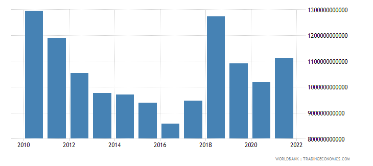 armenia gross capital formation constant lcu wb data