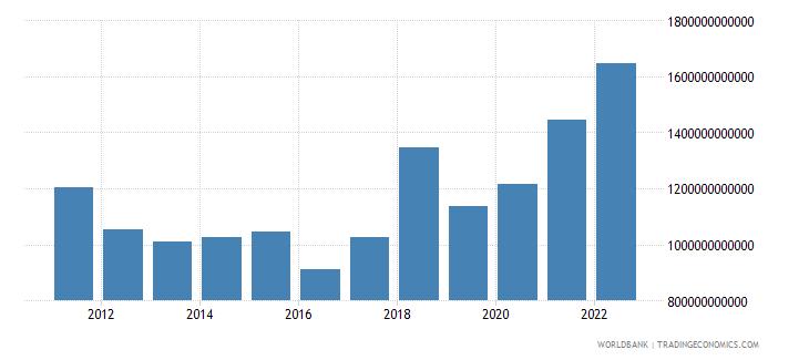 armenia gross capital formation current lcu wb data