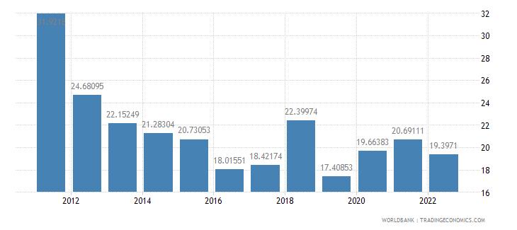 armenia gross capital formation percent of gdp wb data