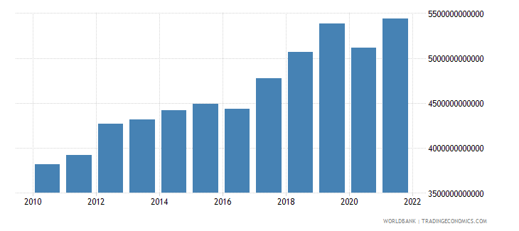 armenia gross domestic income constant lcu wb data