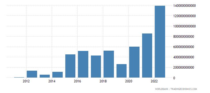 armenia gross domestic savings current lcu wb data