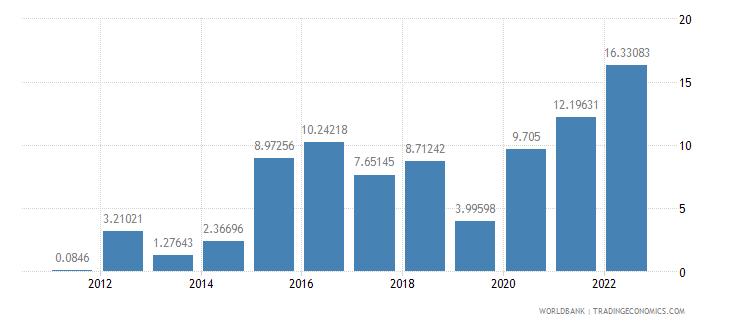 armenia gross domestic savings percent of gdp wb data
