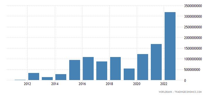 armenia gross domestic savings us dollar wb data