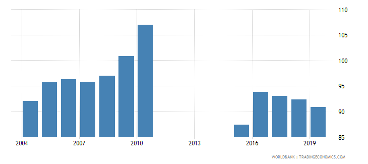 armenia gross enrolment ratio lower secondary female percent wb data