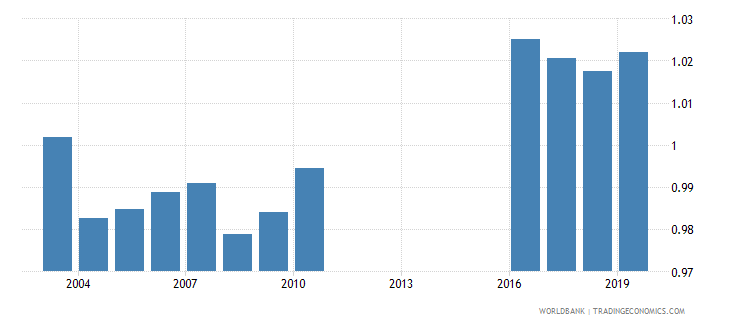 armenia gross enrolment ratio lower secondary gender parity index gpi wb data