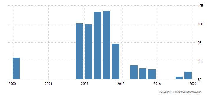 armenia gross enrolment ratio primary and secondary male percent wb data
