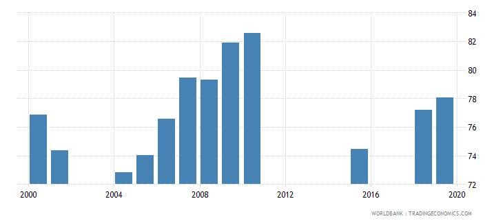 armenia gross enrolment ratio primary to tertiary both sexes percent wb data