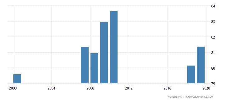armenia gross enrolment ratio primary to tertiary female percent wb data