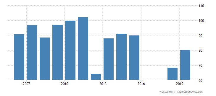 armenia gross enrolment ratio upper secondary both sexes percent wb data