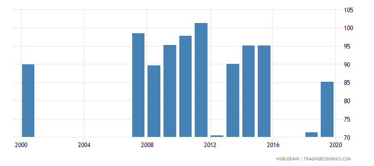 armenia gross enrolment ratio upper secondary female percent wb data