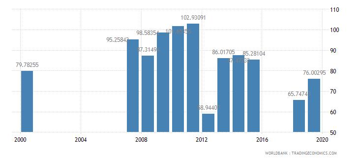 armenia gross enrolment ratio upper secondary male percent wb data