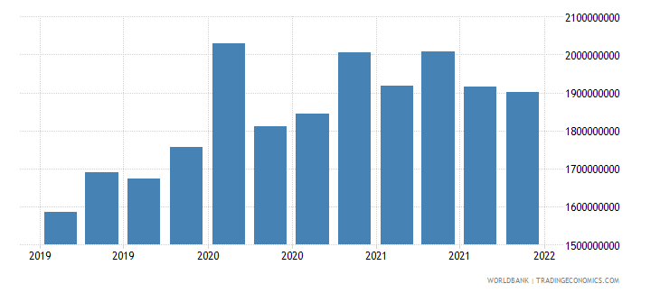 armenia gross ext debt pos  deposit taking corp  exc cb long term all instruments usd wb data