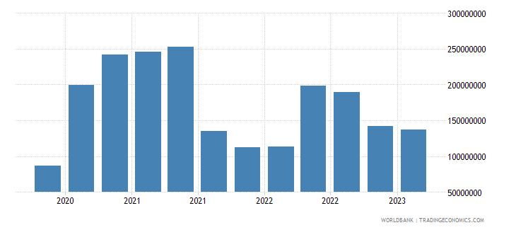 armenia gross ext debt pos  deposit taking corp  exc cb short term loans usd wb data