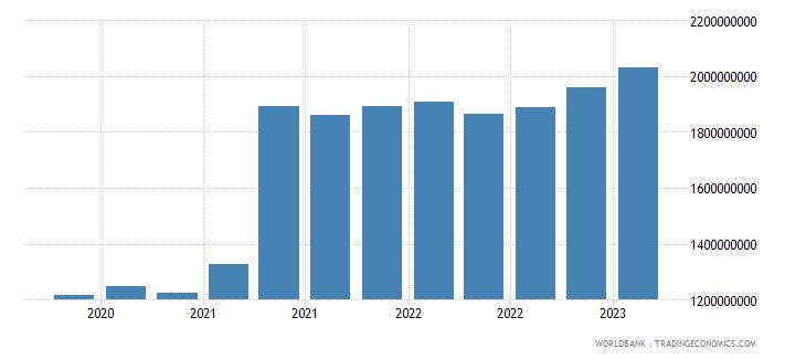 armenia gross ext debt pos  other sectors all maturities all instruments usd wb data
