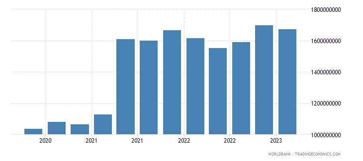 armenia gross ext debt pos  other sectors long term all instruments usd wb data