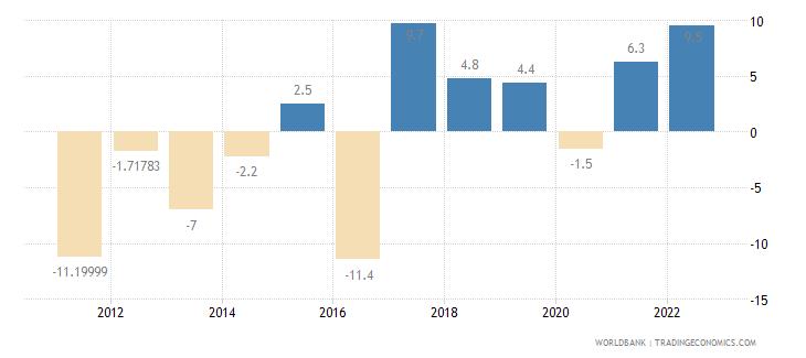 armenia gross fixed capital formation annual percent growth wb data