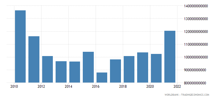 armenia gross fixed capital formation current lcu wb data