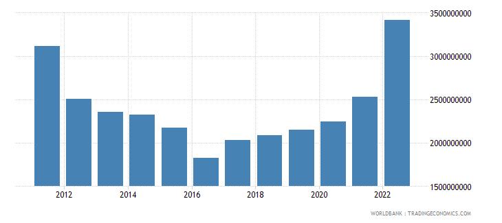 armenia gross fixed capital formation us dollar wb data