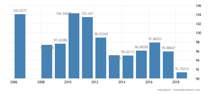 armenia gross intake rate in grade 1 male percent of relevant age group wb data