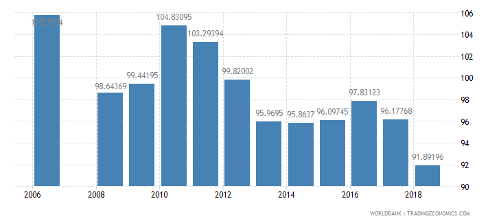 armenia gross intake rate in grade 1 total percent of relevant age group wb data