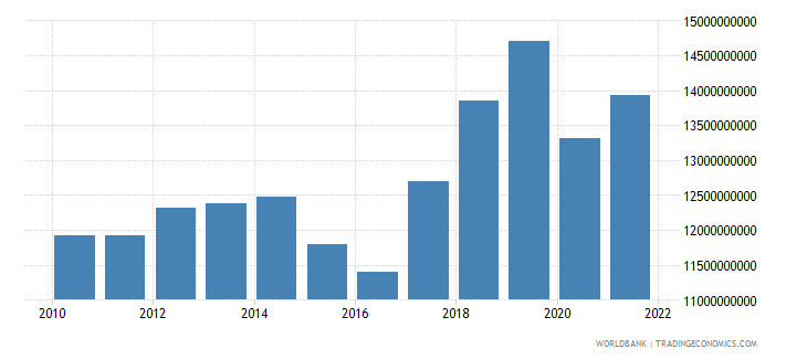 armenia gross national expenditure constant 2000 us dollar wb data