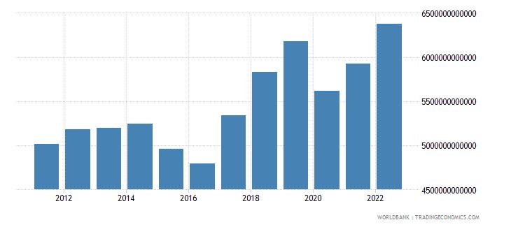 armenia gross national expenditure constant lcu wb data