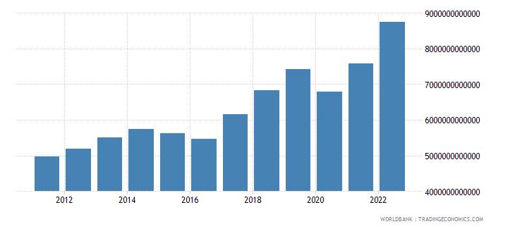 armenia gross national expenditure current lcu wb data
