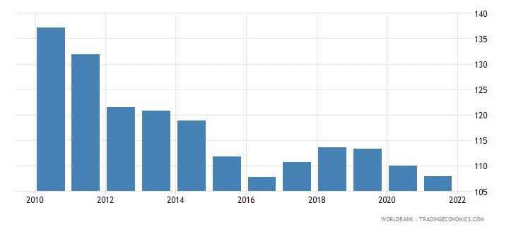 armenia gross national expenditure percent of gdp wb data