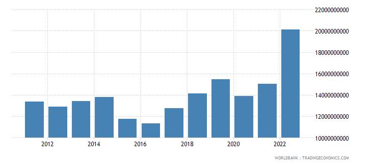 armenia gross national expenditure us dollar wb data