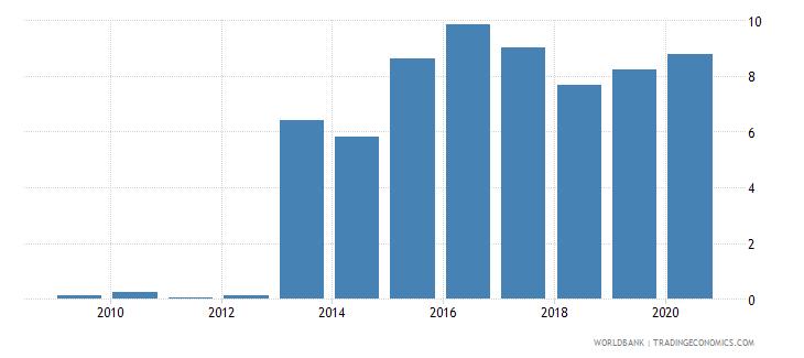 armenia gross portfolio debt liabilities to gdp percent wb data