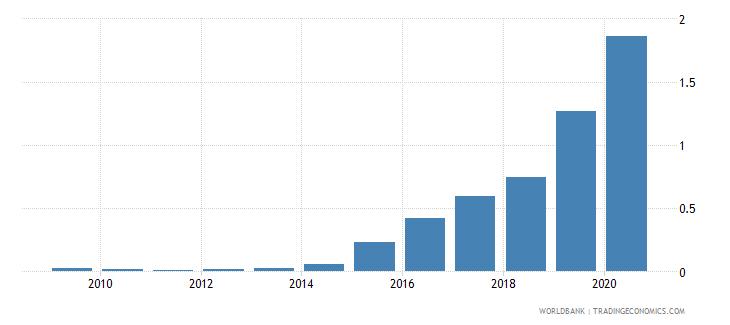armenia gross portfolio equity assets to gdp percent wb data