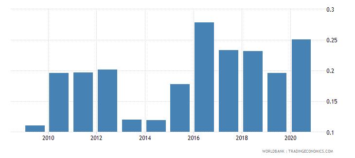 armenia gross portfolio equity liabilities to gdp percent wb data