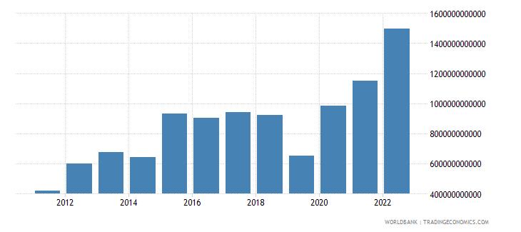 armenia gross savings current lcu wb data