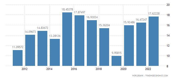 armenia gross savings percent of gdp wb data