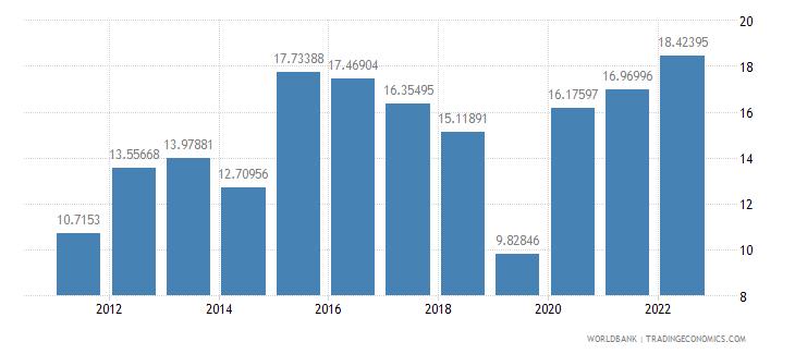 armenia gross savings percent of gni wb data