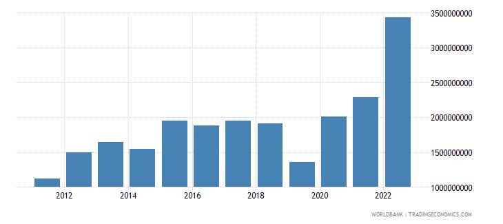 armenia gross savings us dollar wb data