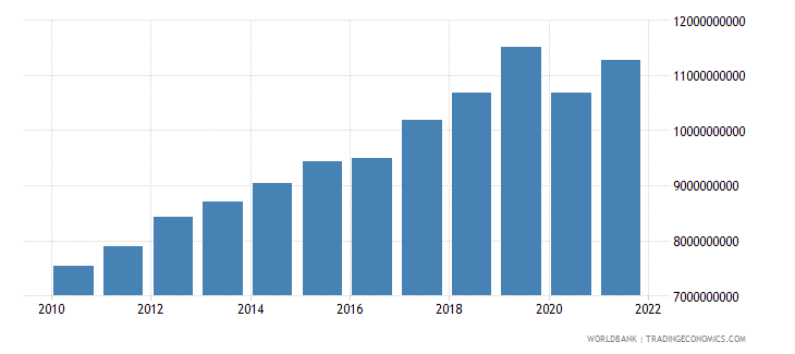 armenia gross value added at factor cost constant 2000 us dollar wb data