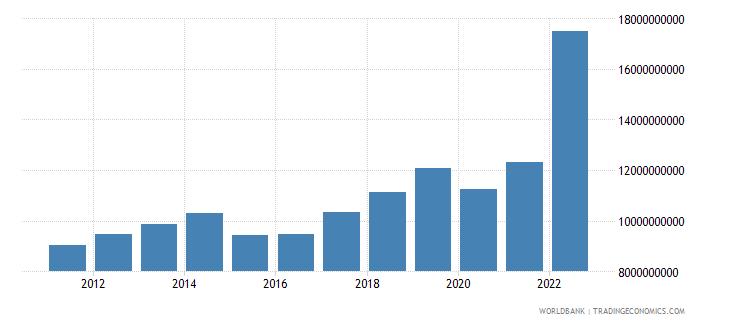 armenia gross value added at factor cost us dollar wb data
