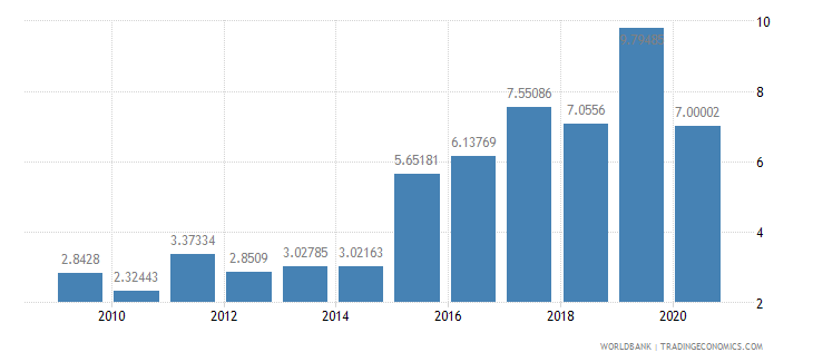 armenia high technology exports percent of manufactured exports wb data