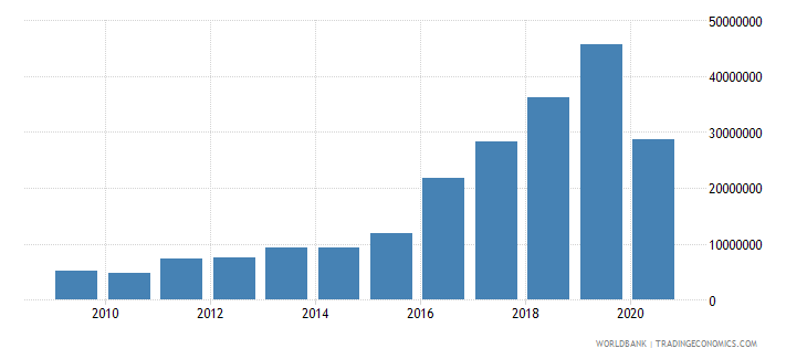 armenia high technology exports us dollar wb data