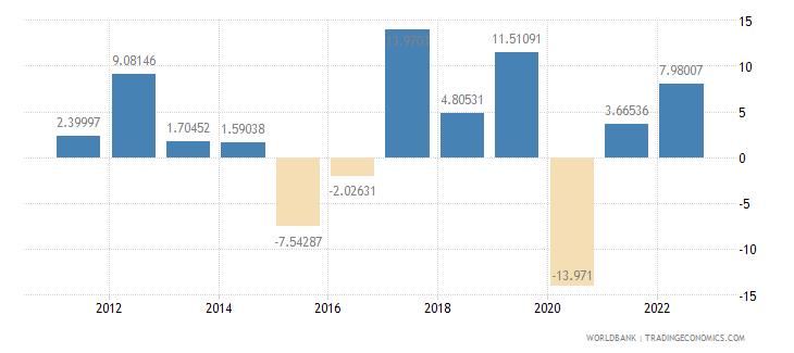 armenia household final consumption expenditure annual percent growth wb data