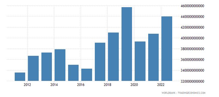 armenia household final consumption expenditure constant lcu wb data