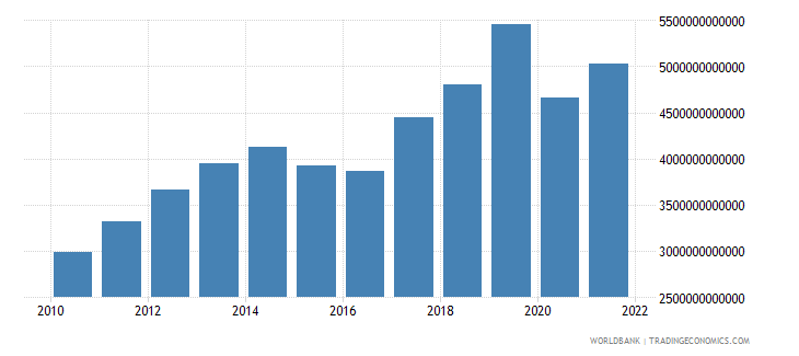 armenia household final consumption expenditure current lcu wb data